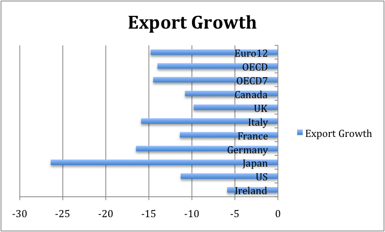 Exports 2009